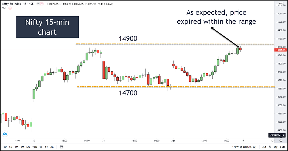 Image H – Nifty at Expiry (1APR2021)