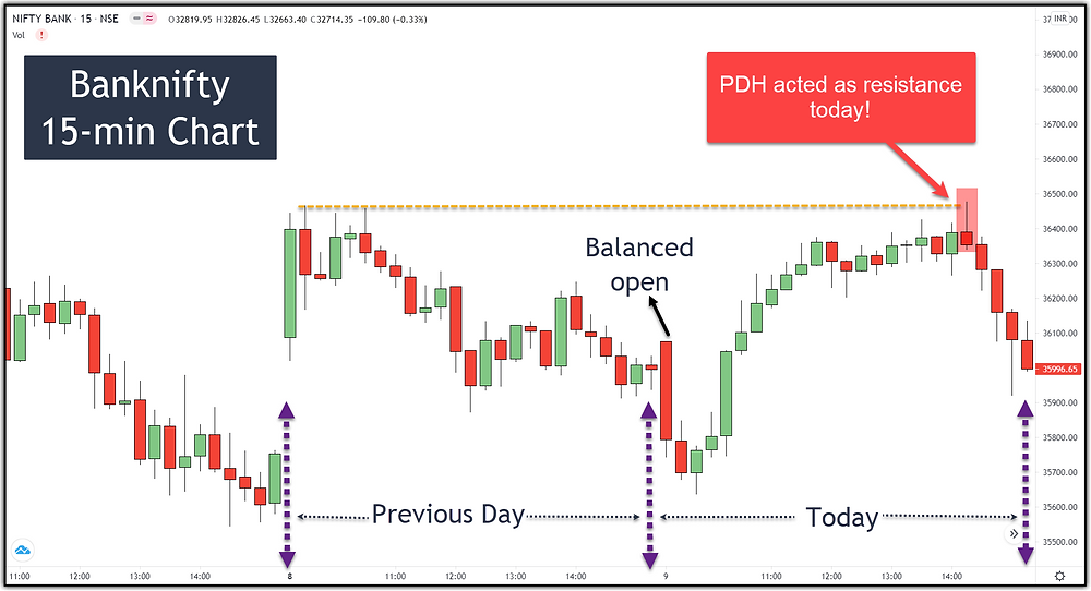 Image 4 – Banknifty PDH as Resistance (balanced open)
