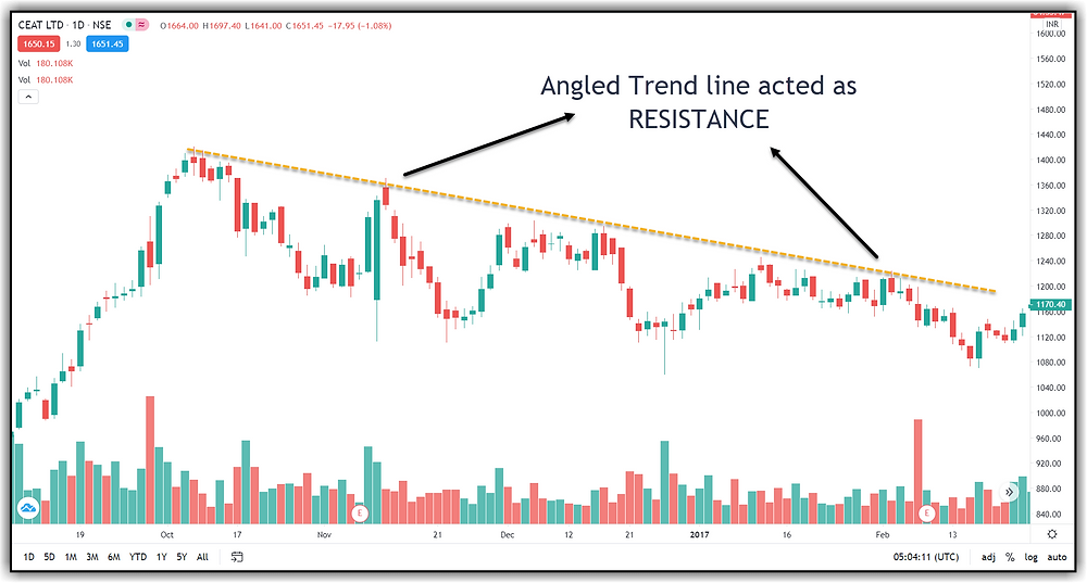Downtrend Resistance Line
