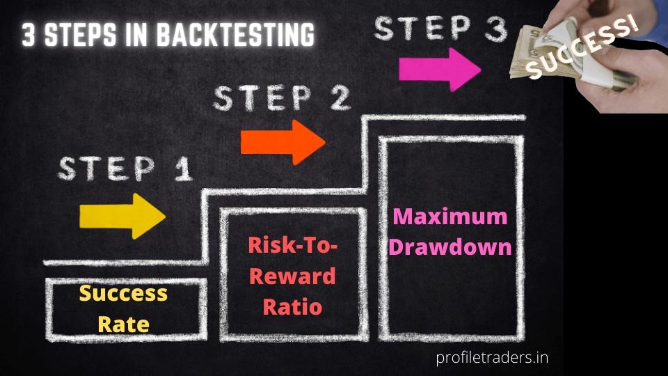 3-steps of backtesting