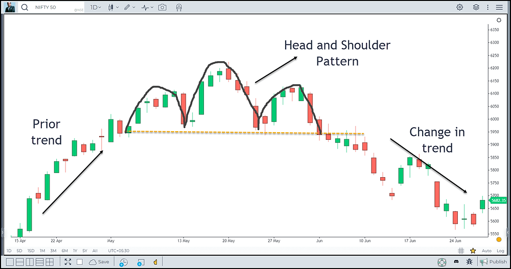 Image 2 – Head and Shoulder Pattern in Nifty