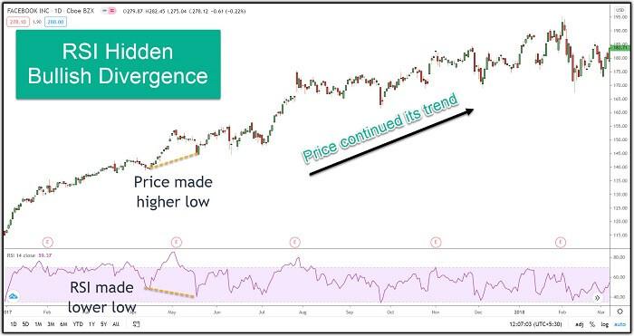 Image 6 – Facebook showing RSI Hidden Bullish Divergence