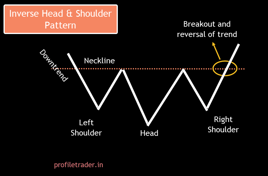 Image 3 – Inverse Head and Shoulder Pattern