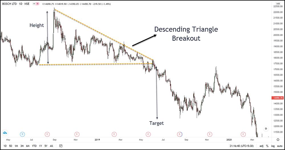 Image 14 – Descending Triangle Pattern