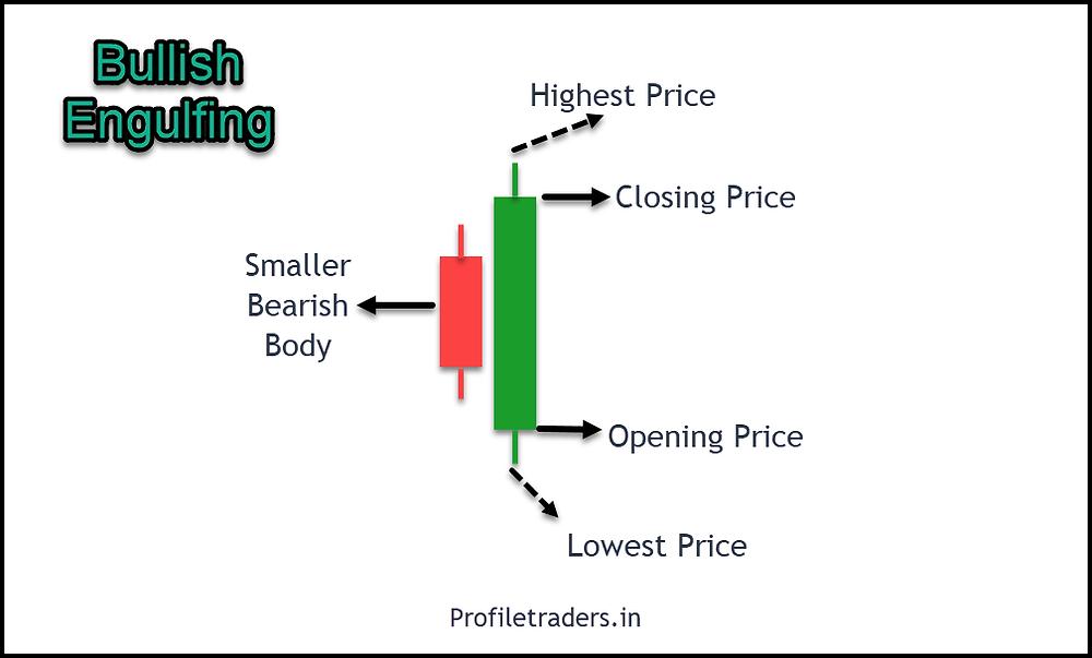 Image 3 – Bullish Engulfing Pattern