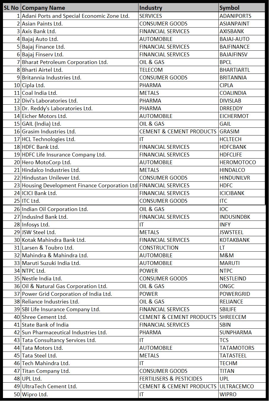 Nifty 50 stocks list - Profiletraders.in