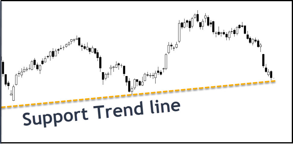 Support Trend line example