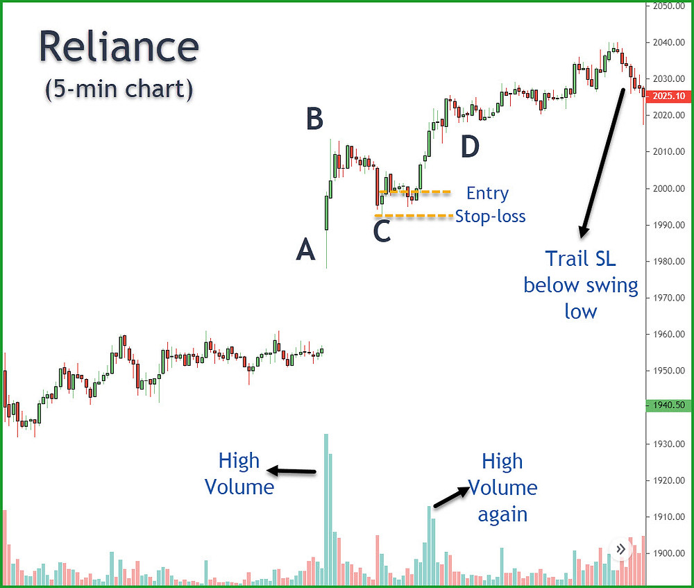 Image 5 – ABCD Intraday Trading Strategy