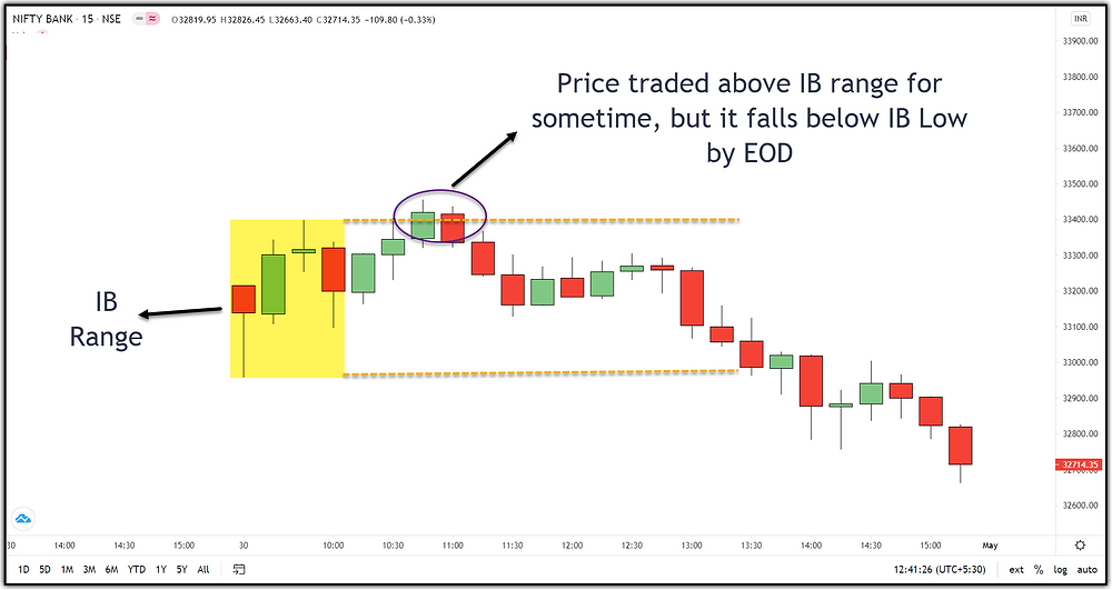 Image 9 – Failure of ORB Concept in Banknifty (example-1)