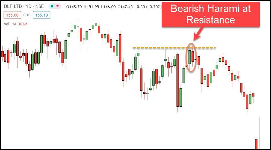 Bearish Harami Pattern in DLF