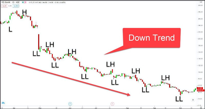#YESBANK chart showing a downtrend