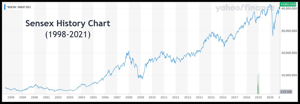 Image – Sensex History Chart (1998-2021)