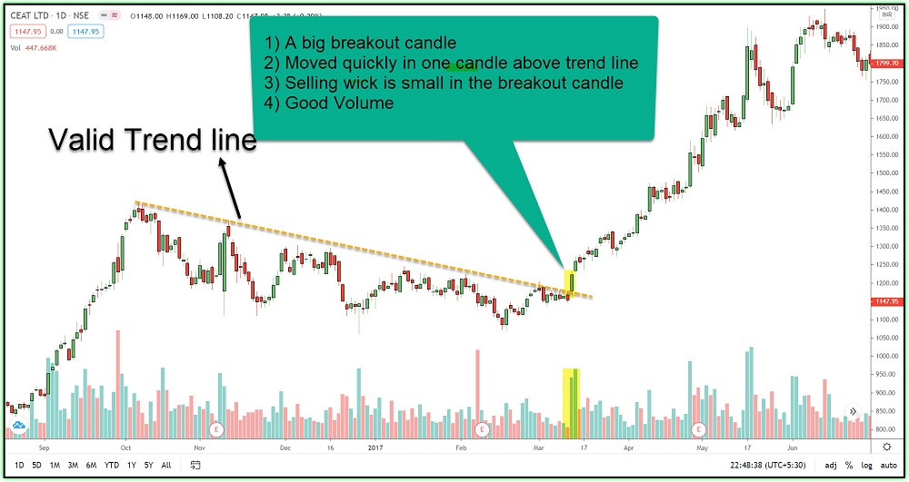 Image 6 – A valid breakout example-1 in CEAT LTD