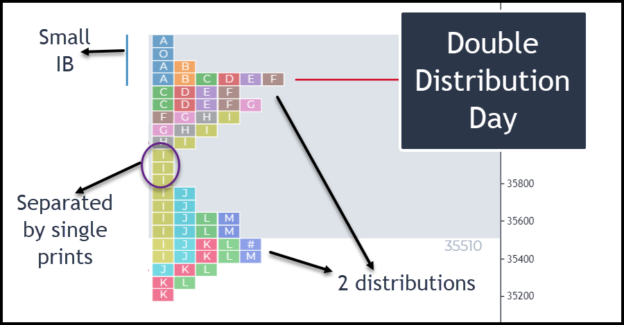 Day Structure 4 - Double Distribution Day