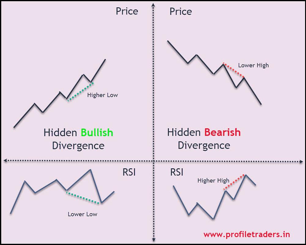 Image 4 – RSI Hidden Divergence