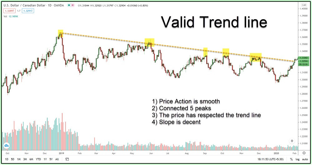 Image 3 – A valid trend line example-1 in USDCAD