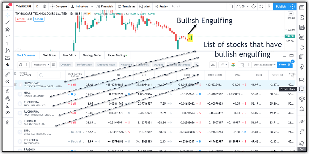 Candlestick Pattern Screener in Tradingview