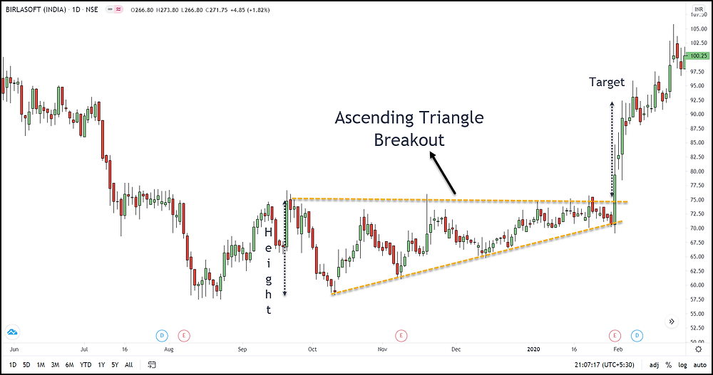 Image 13 – Ascending Triangle Pattern
