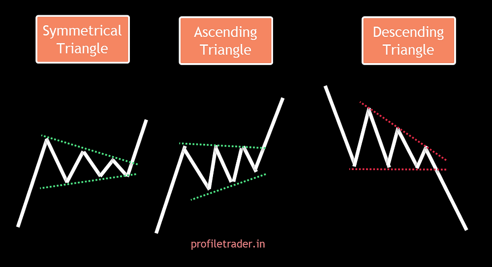 Image 11 – Triangle Pattern (symmetrical, ascending, and descending)