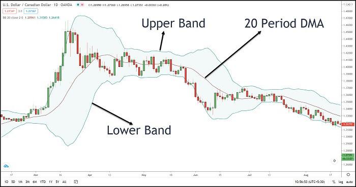 Image 10 – Bollinger Band Indicator