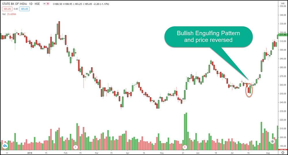 Bullish Engulfing Pattern in SBIN