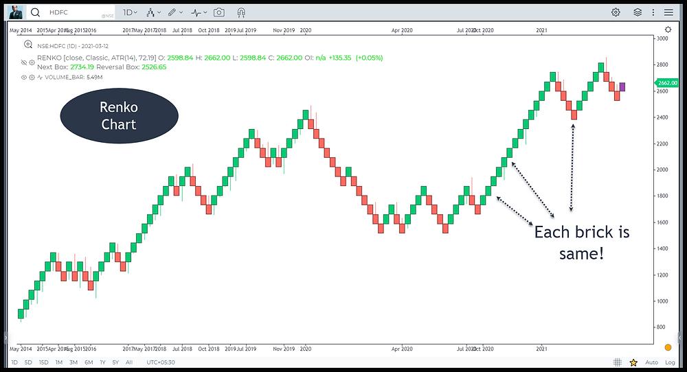 Image 6 – Renko Chart in HDFC
