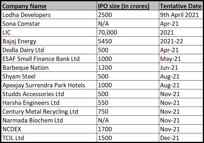 IPO Calendar - Upcoming NSE and BSE Company List 2021