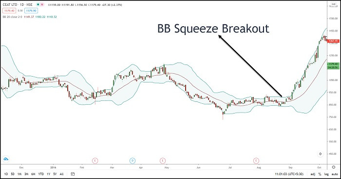 Image 21 – Bollinger Band squeeze and breakout