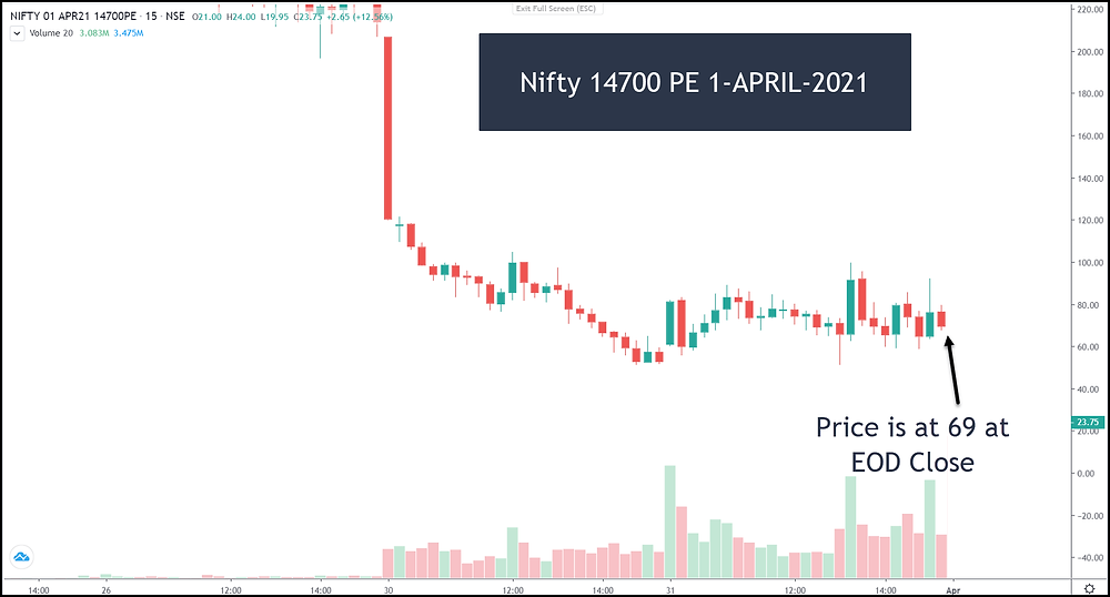 Image G – Nifty 14700 PE at EOD close