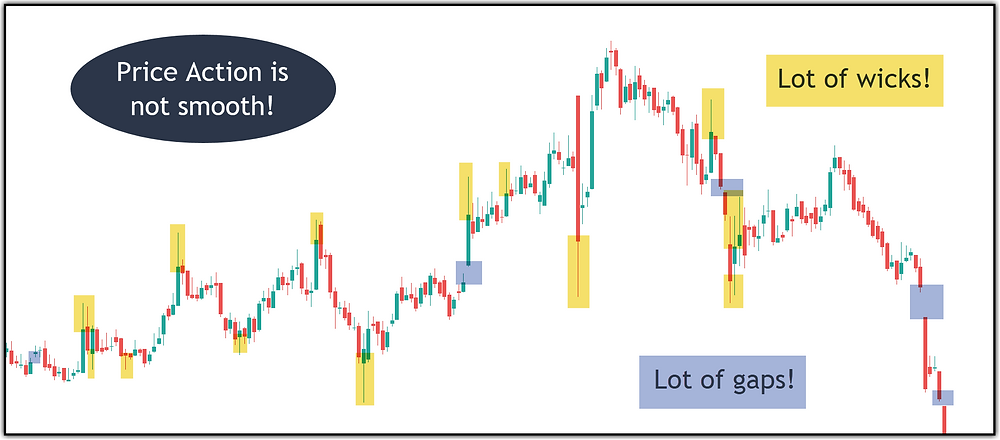 Image 8 – Price Action is not smooth