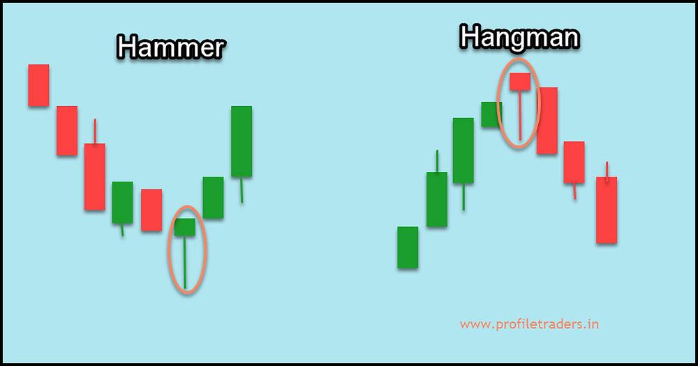 Hammer and Hangging Man patterns