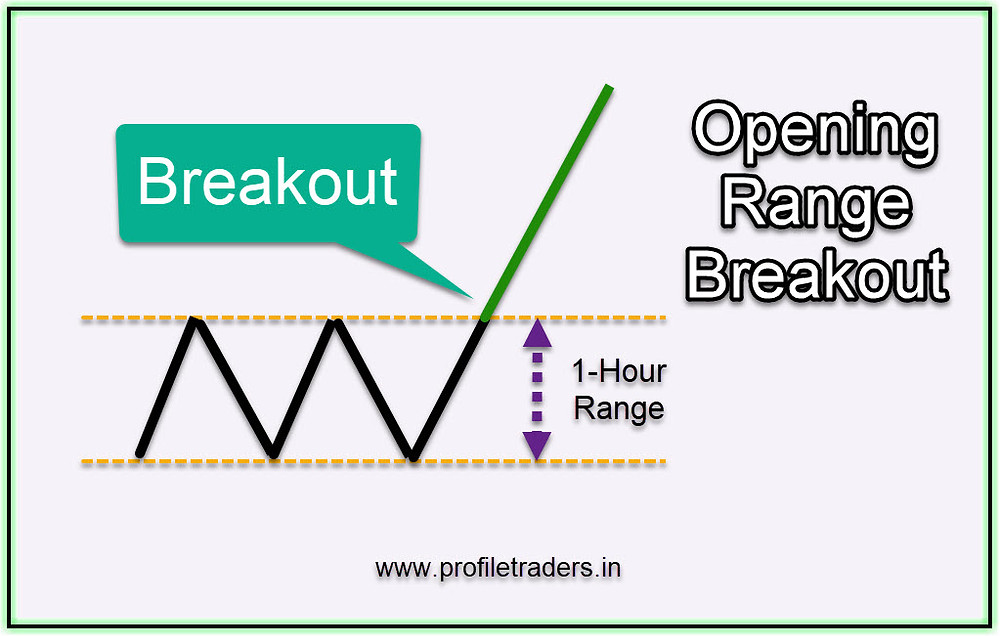 Intraday Trading - Open Range Breakout (ORB) Trading Strategy