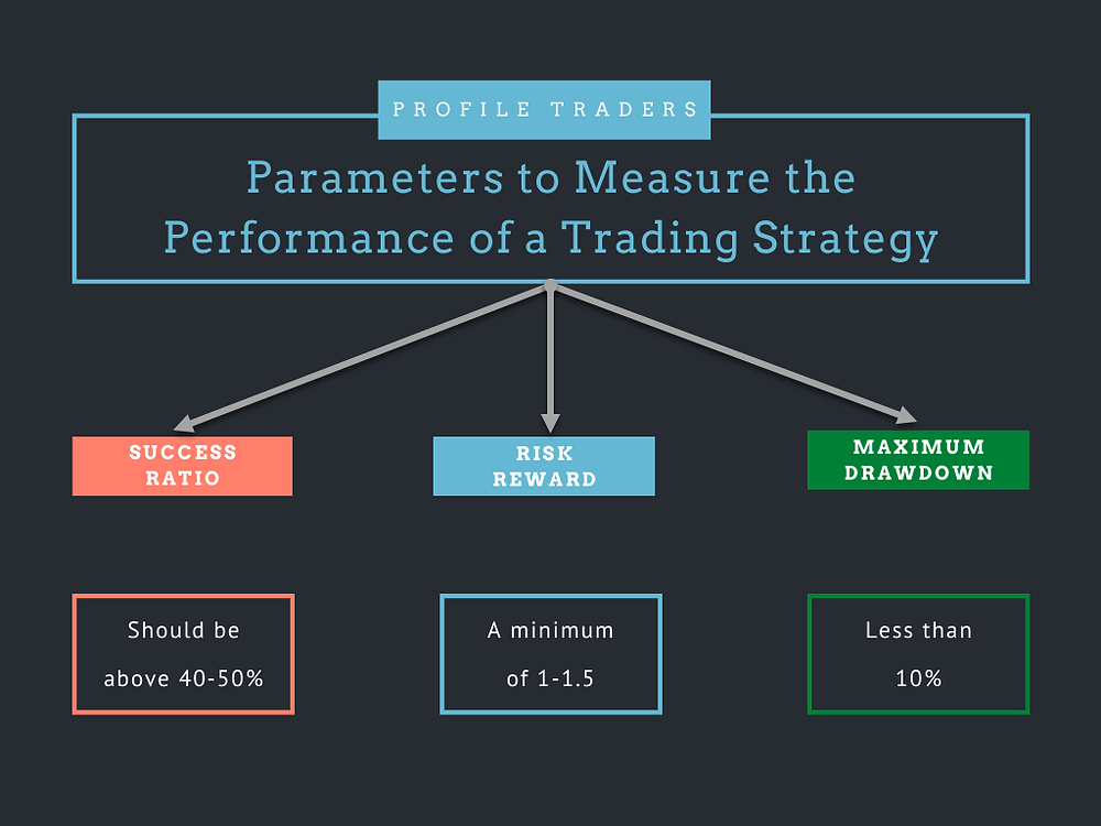 How to measure the performance of a trading strategy?