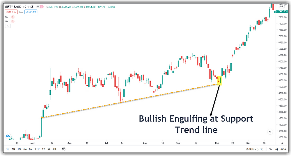 A long trade at Support Trend line