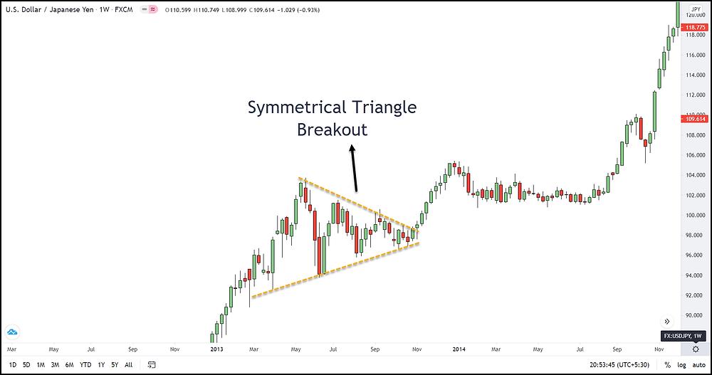 Image 12 – Symmetrical Triangle Pattern