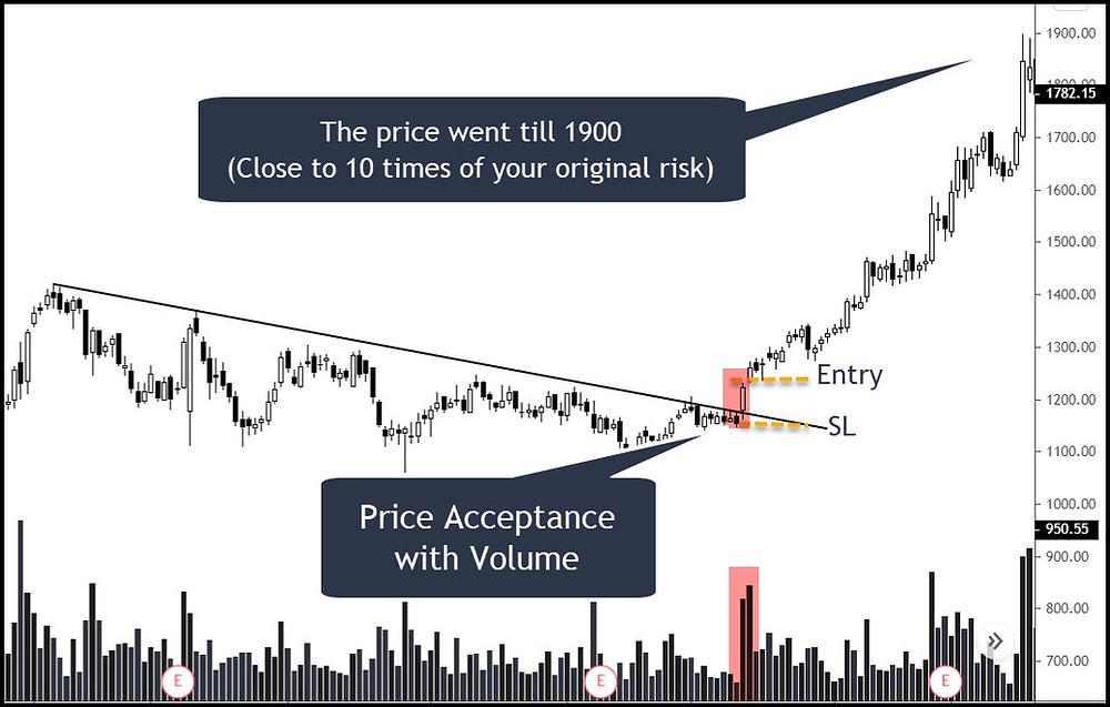 Example-3: Price Acceptance through Raw Price Action