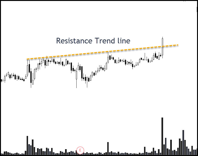 Resistance Trend line example
