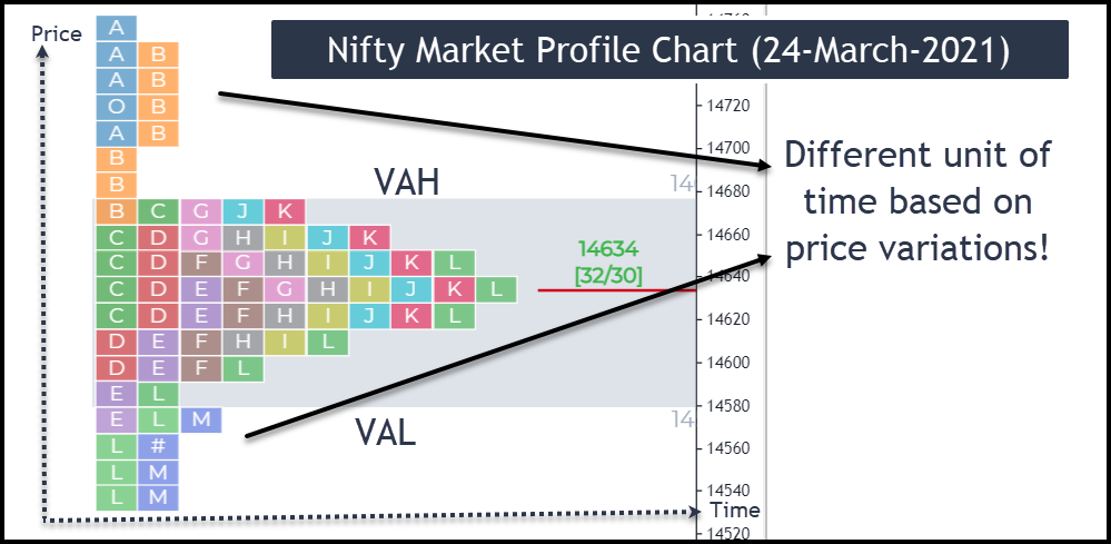 Image - Nifty Market Profile chart of 24-March-2021