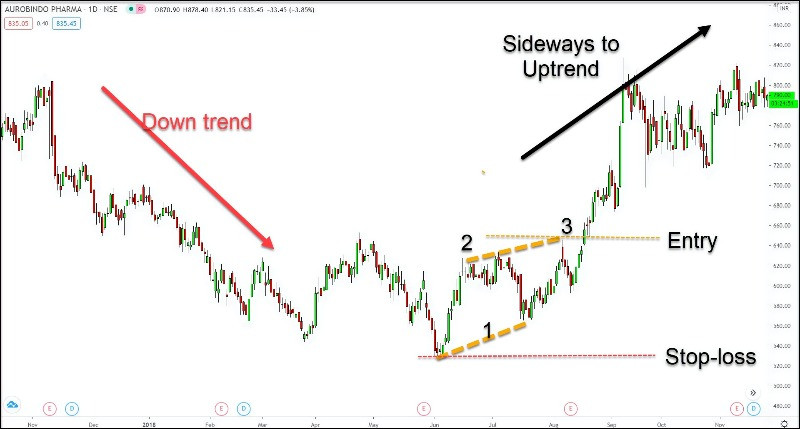 End of Downtrend in AURO PHARMA