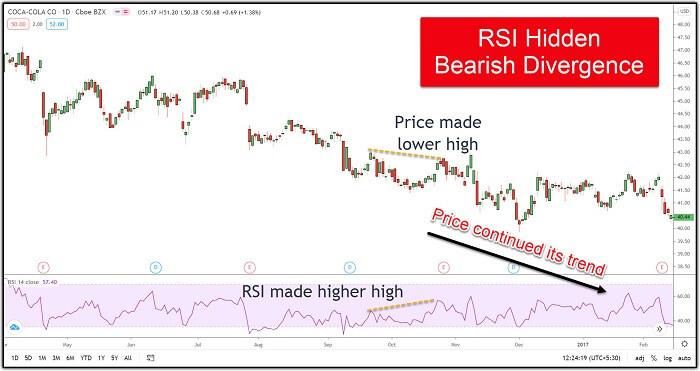 Image 7 – Coca-Cola showing RSI Hidden Bearish Divergence
