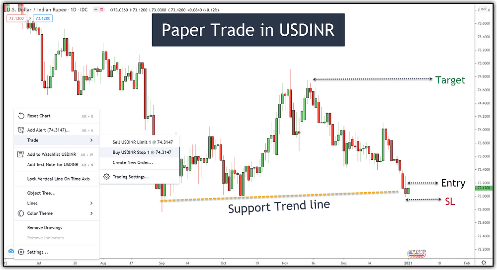 Paper Trading in USDINR