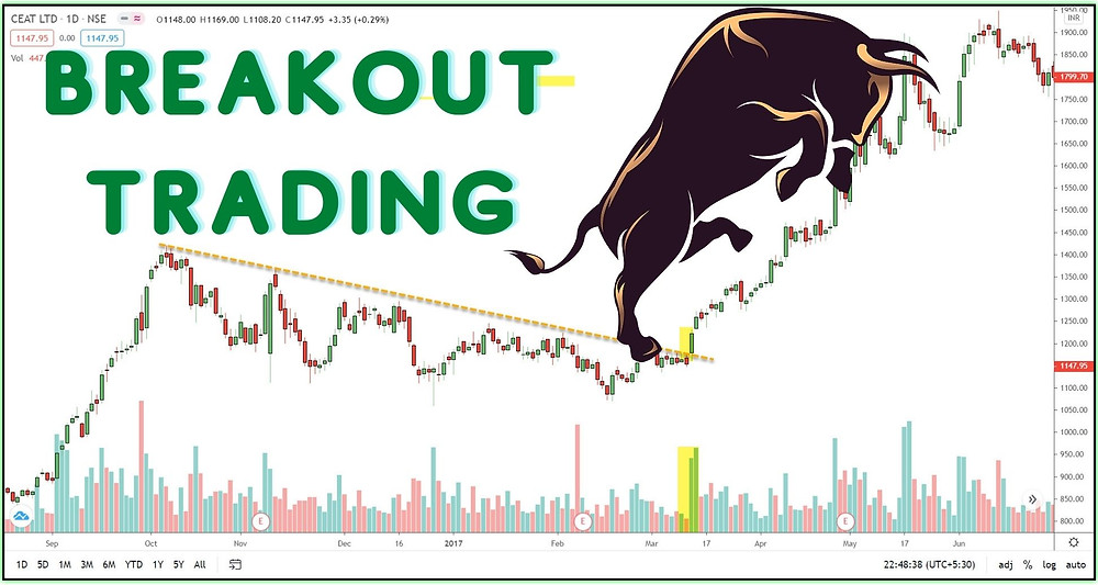 Breakout Trading Strategy - Indicators - Book