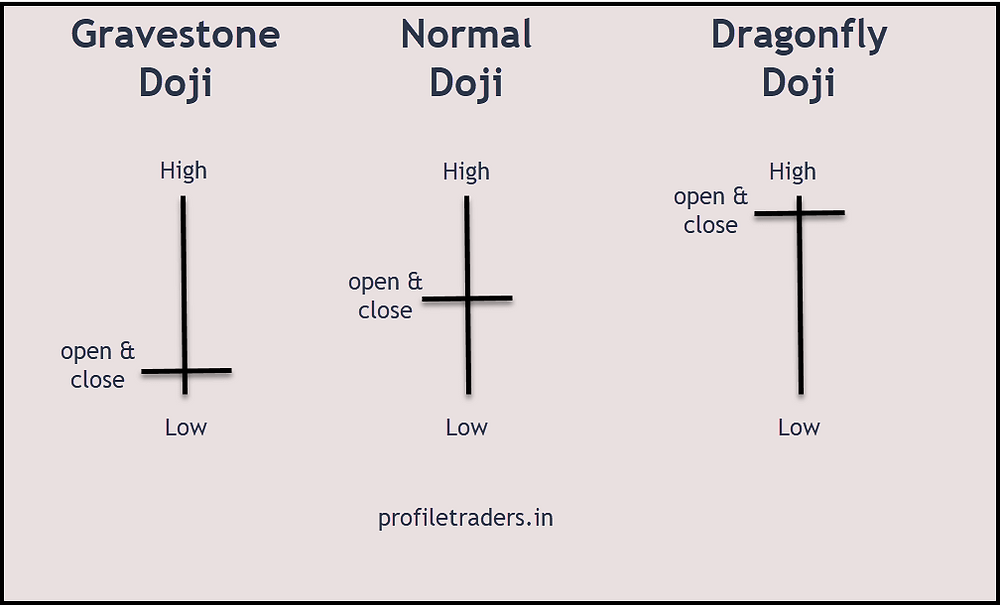 Image 12 – Doji Candlestick Pattern (Gravestone, Normal, and Dragonfly)