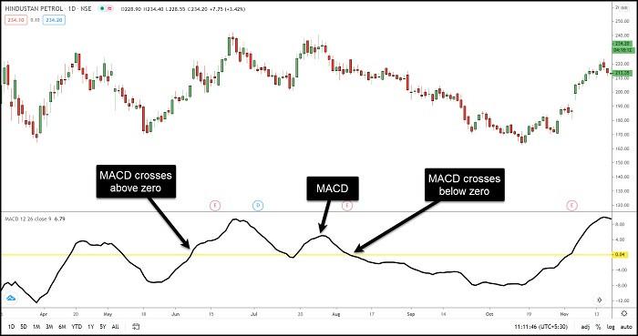 Image 16 – MACD Indicator – Trading Based on MACD line with Zero