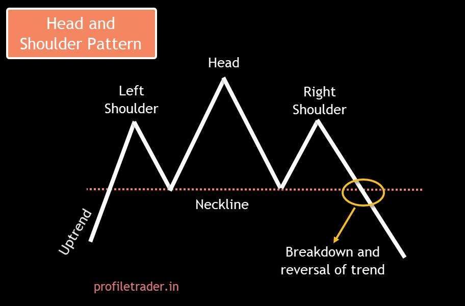 Image 1 – Head and Shoulder Pattern