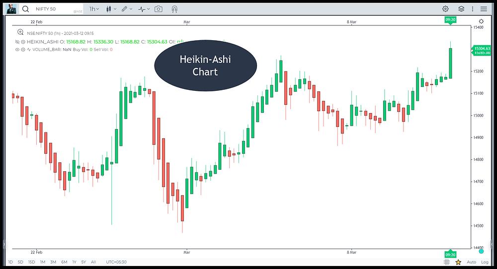 Image 9 – Heikin Ashi chart in Nifty