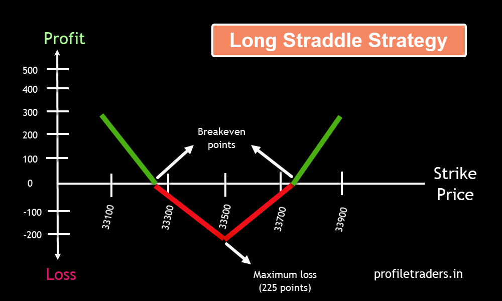 Image N – Long Straddle Option Strategy