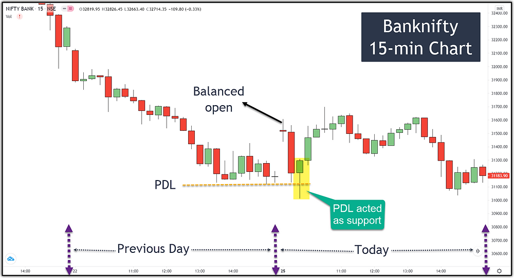 Image 6 – Banknifty PDL as Support (balanced open)