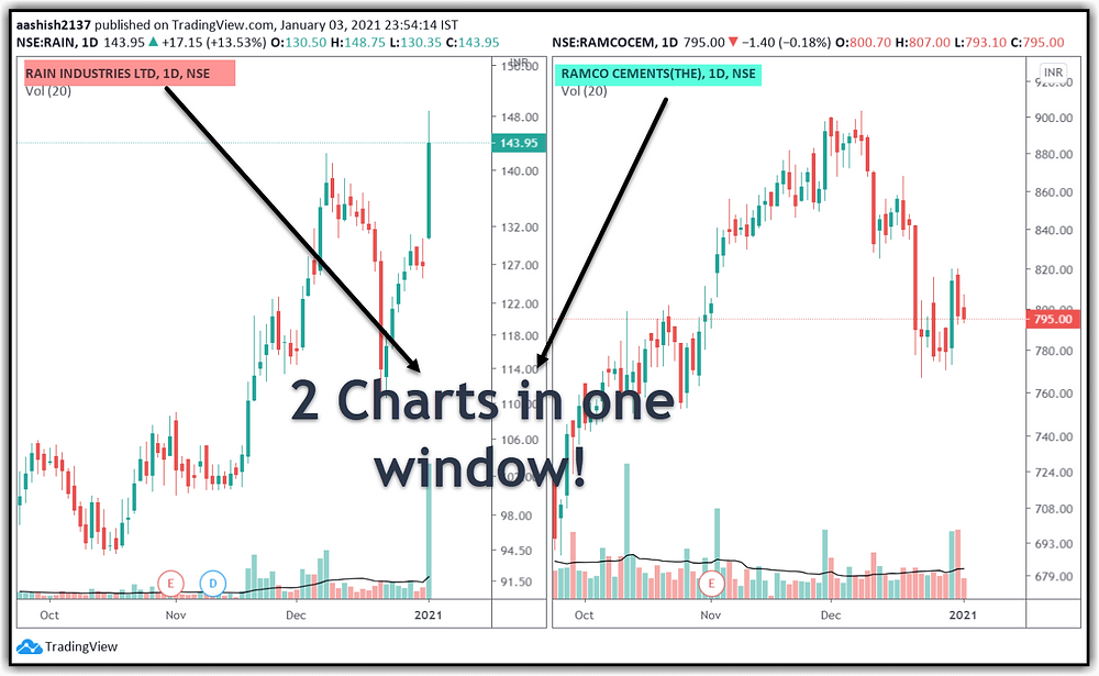 One Window-Many Charts Option in Tradingview
