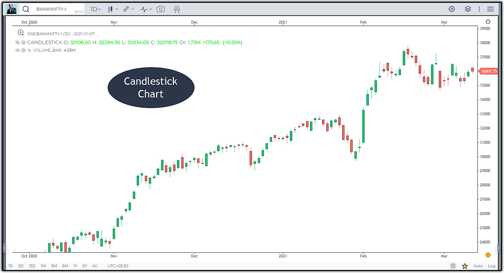 Image 5 –Candlestick Chart in Banknifty